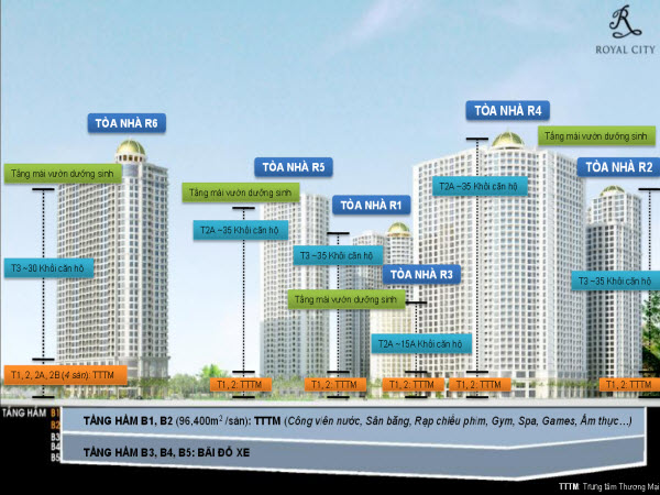 Project scale of Vinhomes Royal City